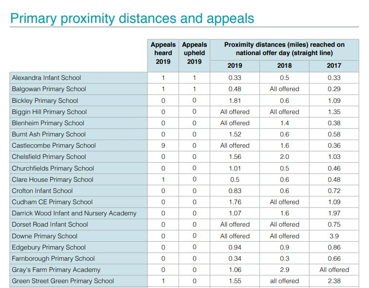 Bromley schools catchments 2019 primary